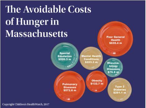 Avoidable cost of hunger.JPG