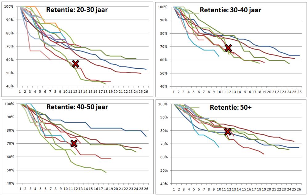 Retentie percentages per instroom maand opgesplitst naar leeftijdscategorie.