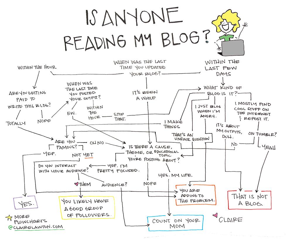 IsAnyoneReadingMyBlog_ClaireLawton_web.jpg
