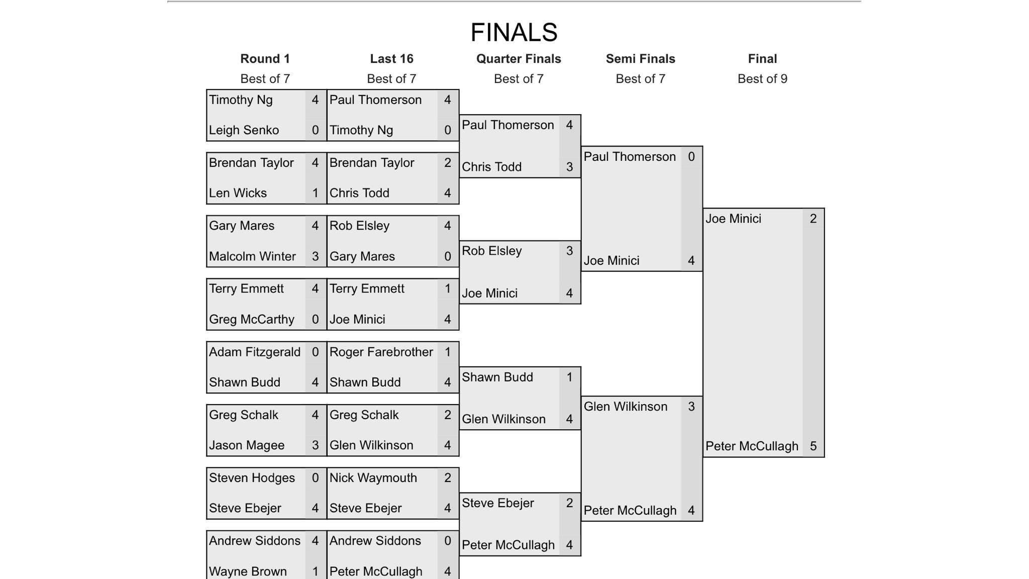 Australian Masters 2019 Final Draw.jpg
