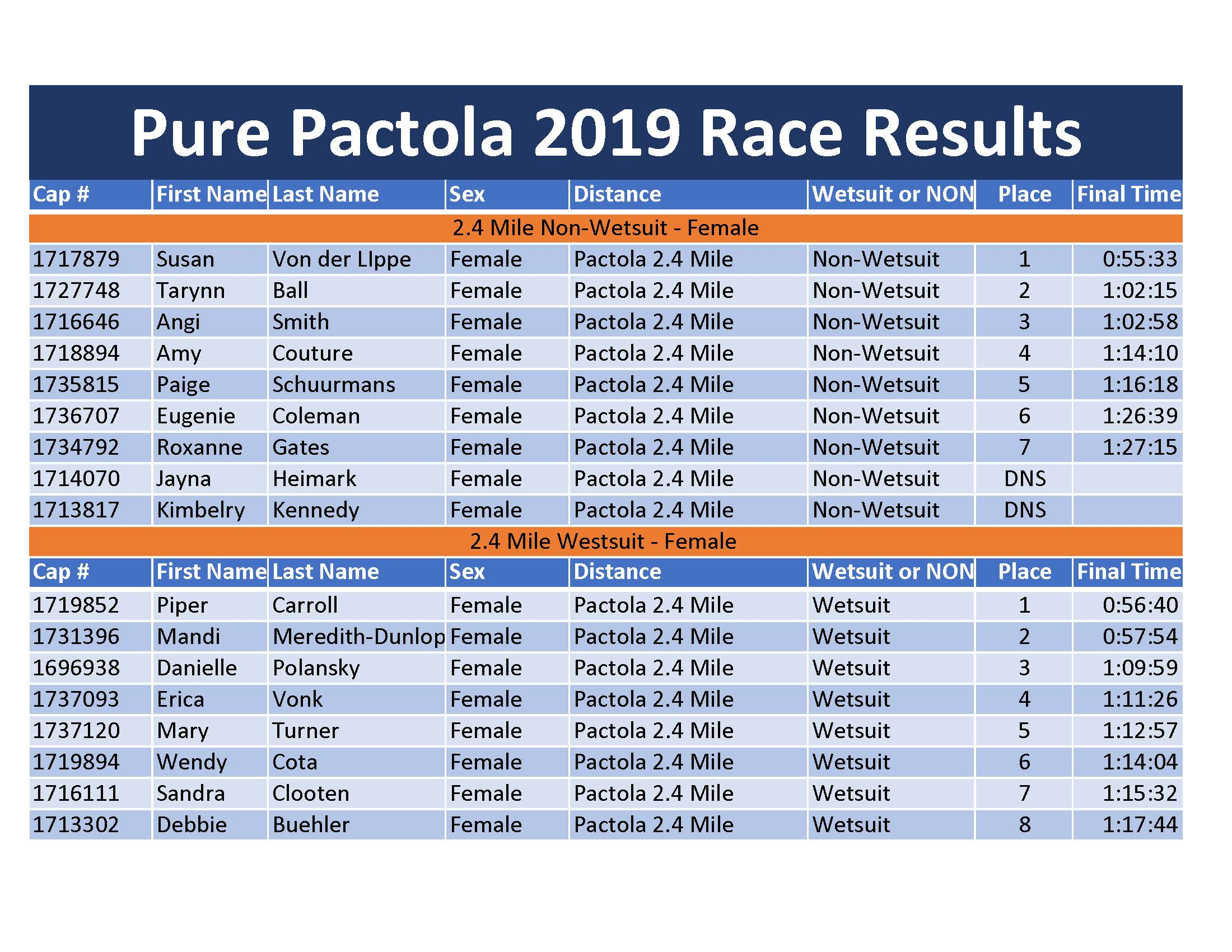 Pure Pactola 2019 Results - Publishedv2last page_Page_1.jpg