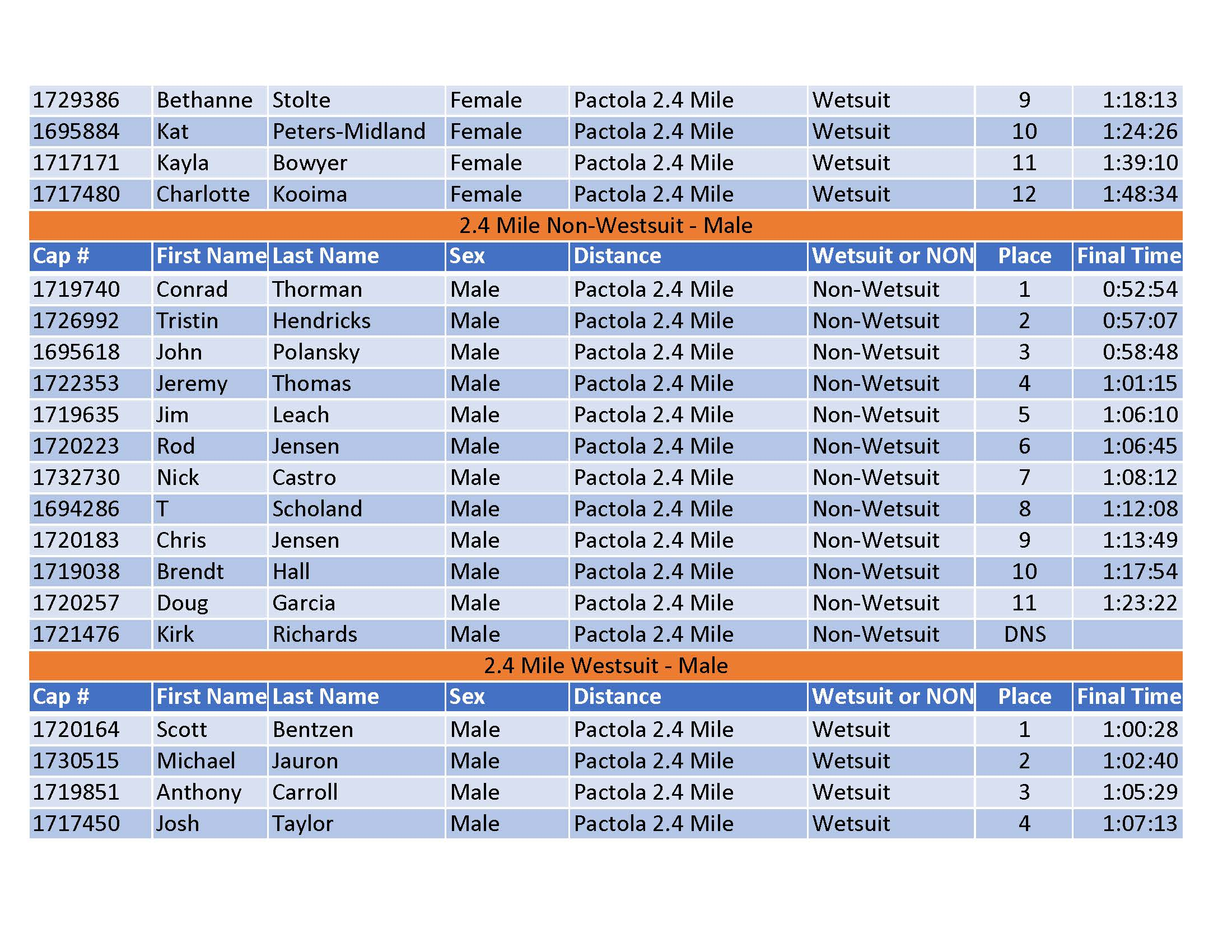 Pure Pactola 2019 Results - Publishedv2last page_Page_2.jpg