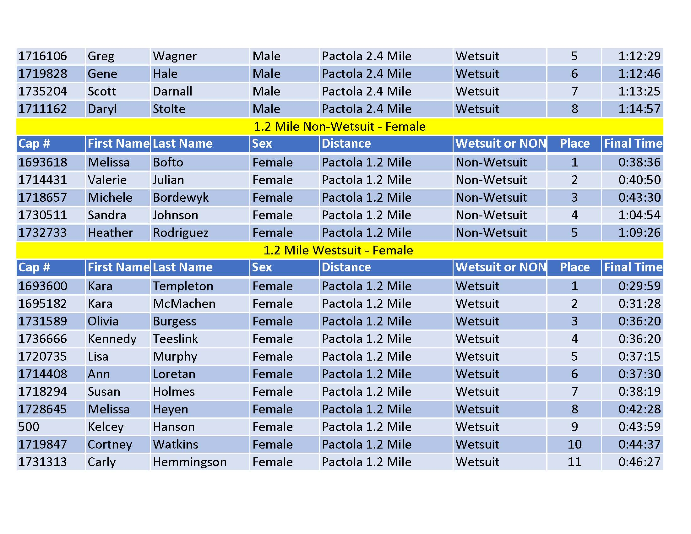 Pure Pactola 2019 Results - Publishedv2last page_Page_3.jpg