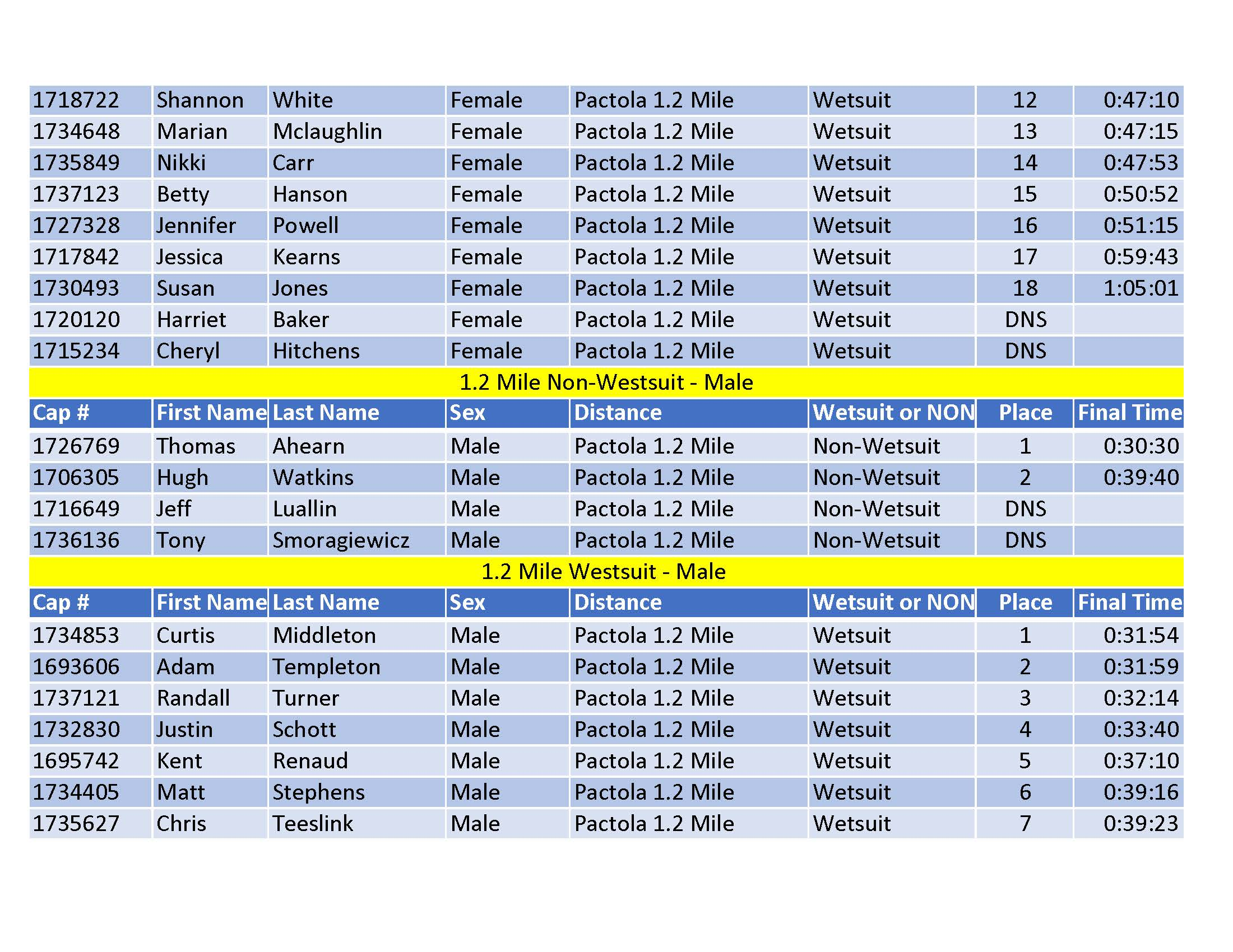 Pure Pactola 2019 Results - Publishedv2last page_Page_4.jpg