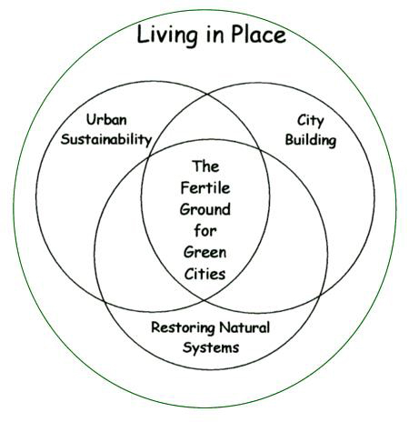 Paint the City Green