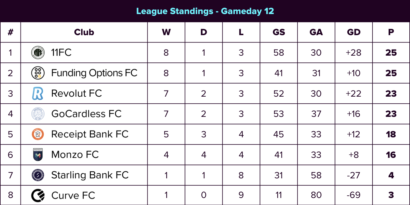 Up 12 FL table 1_standings.001.jpeg