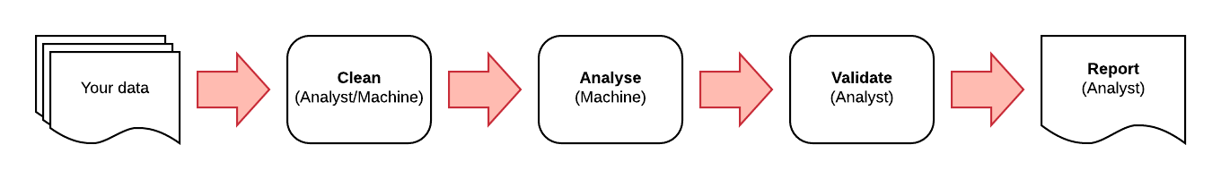 Machine Assisted Analysis.png
