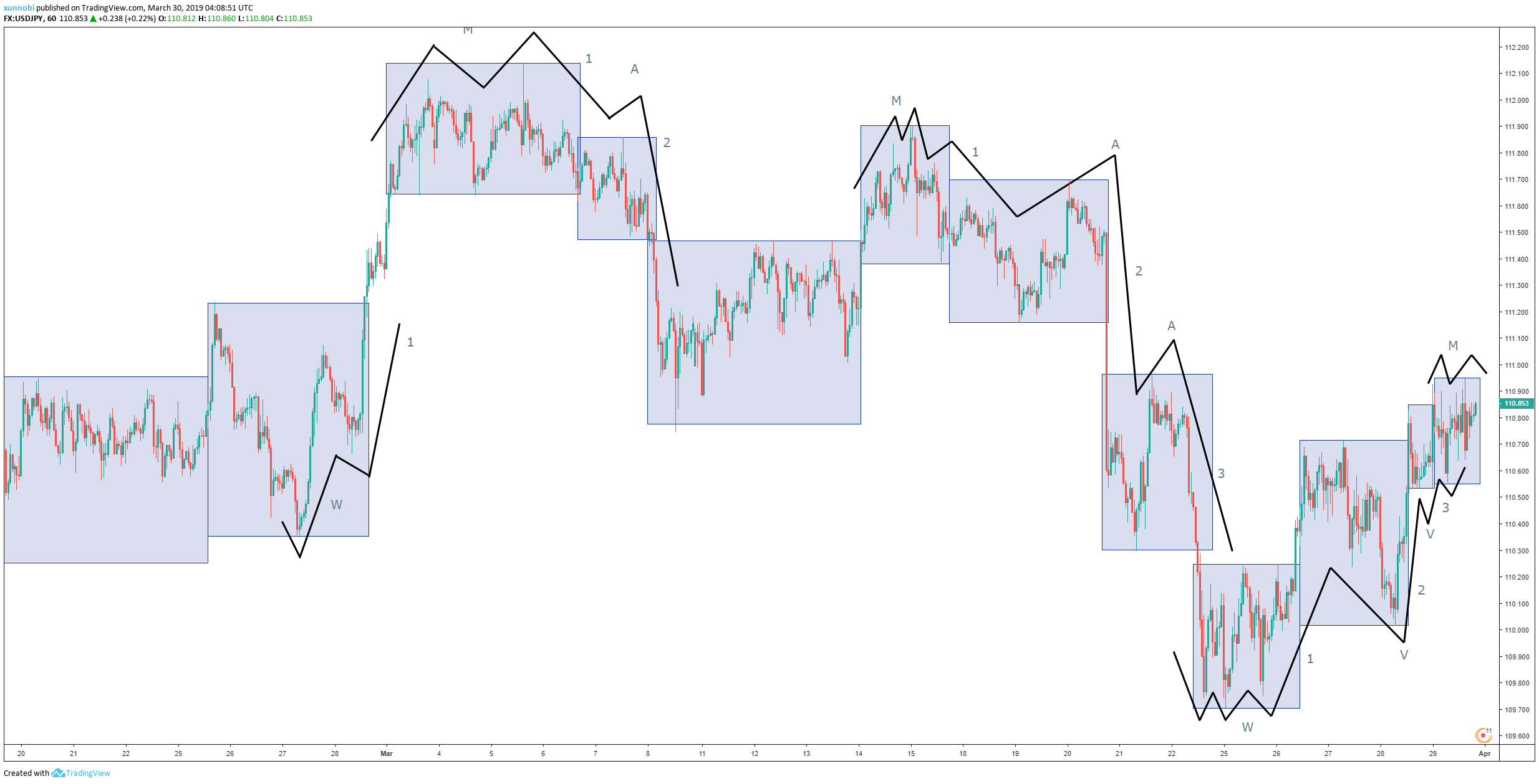 My Tradingview analysis posted in Tradingview.com - Click  HERE  to access the analysis