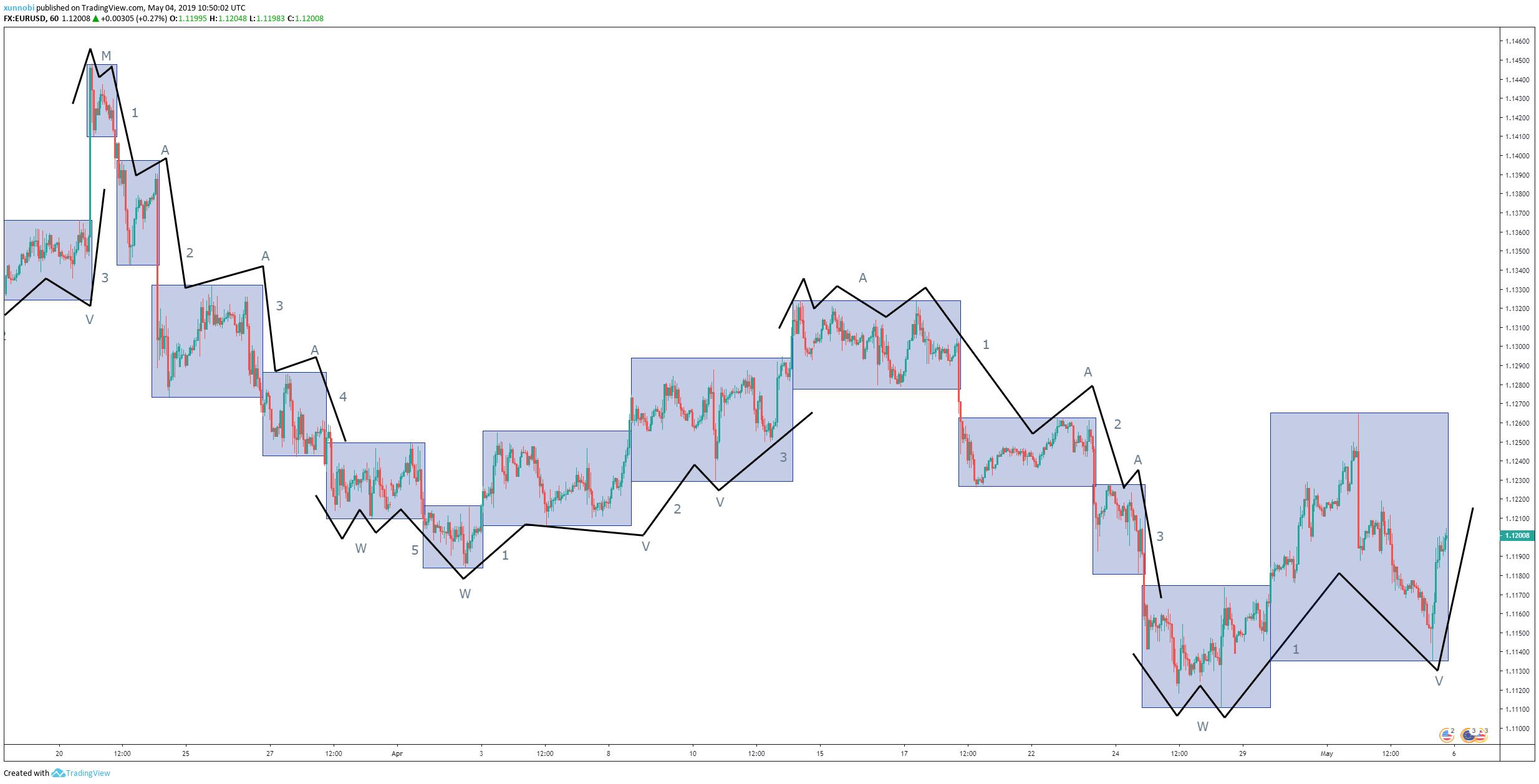 EURUSD - H1 Chart