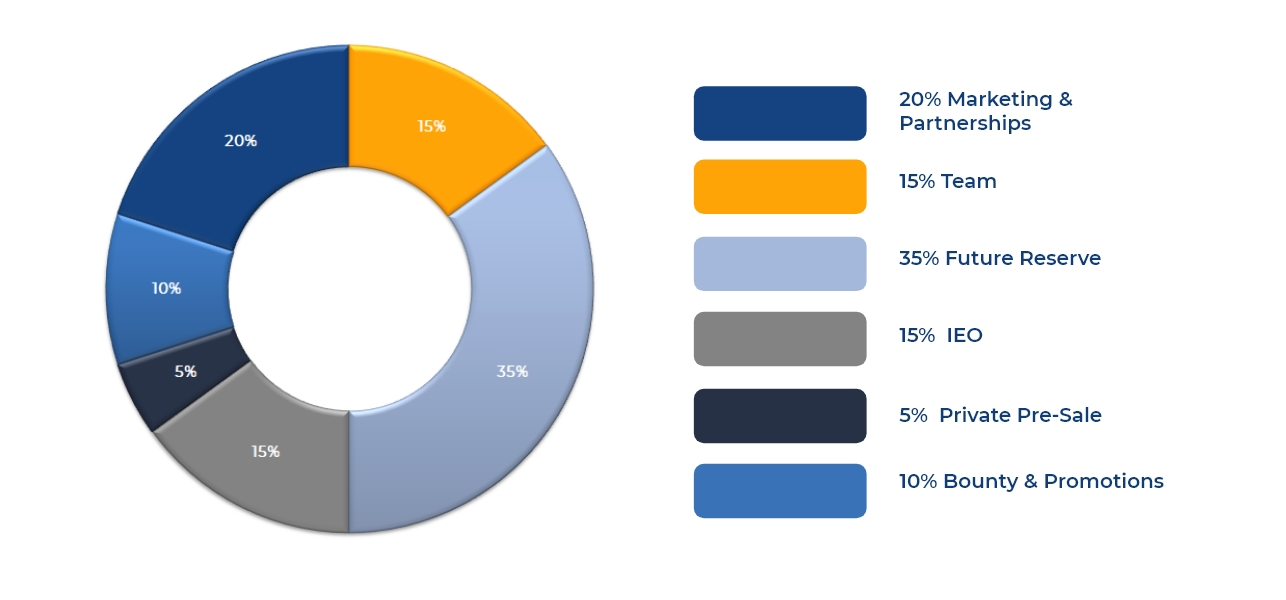 Token Distribution 2.jpg