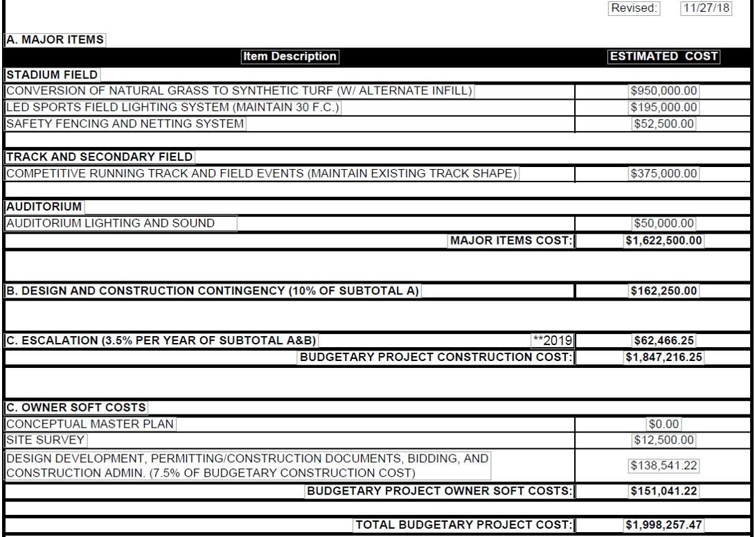 03-12-19 Project Cost.jpg