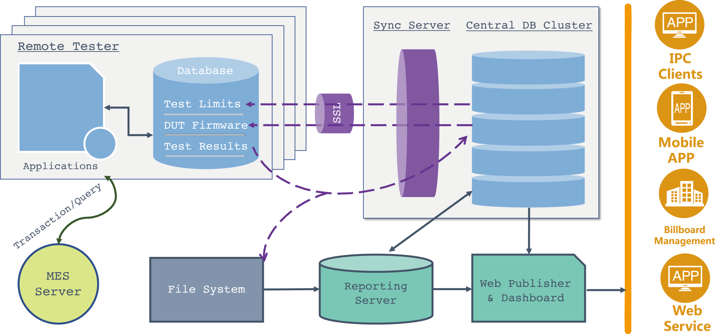 Database Deployment - Many OEMs can not put their test data together to get most useful information. The data is scattered across numerous test stations, in different formats, requiring lots of work to manage it.We manage test configuration from company central server to local test stations across the world, and synchronize test results back for real time monitoring.