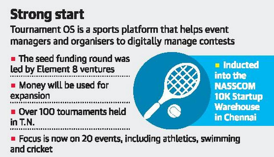 Tournament OS - High Networth Individuals (HNIs), including Satish Menon, Tharun Dhariwal and Shantaram, participated in the funding round led by Element 8 Ventures.