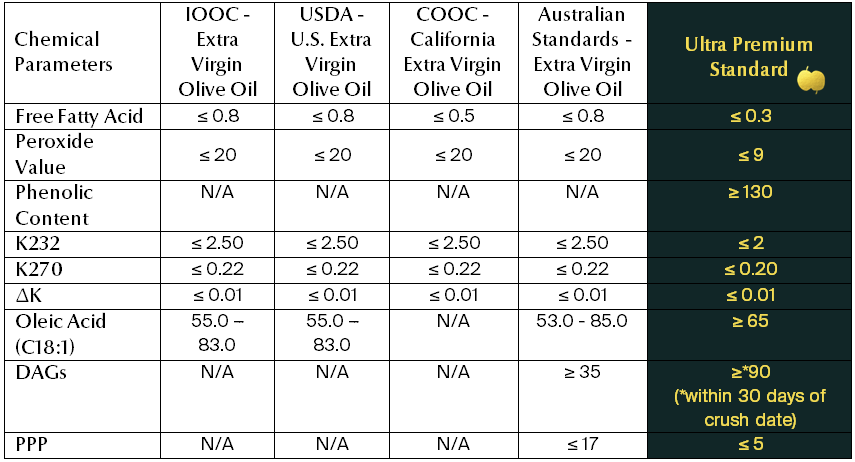 *Table taken from  https://upextravirginoliveoil.com/existing-olive-oil-standards