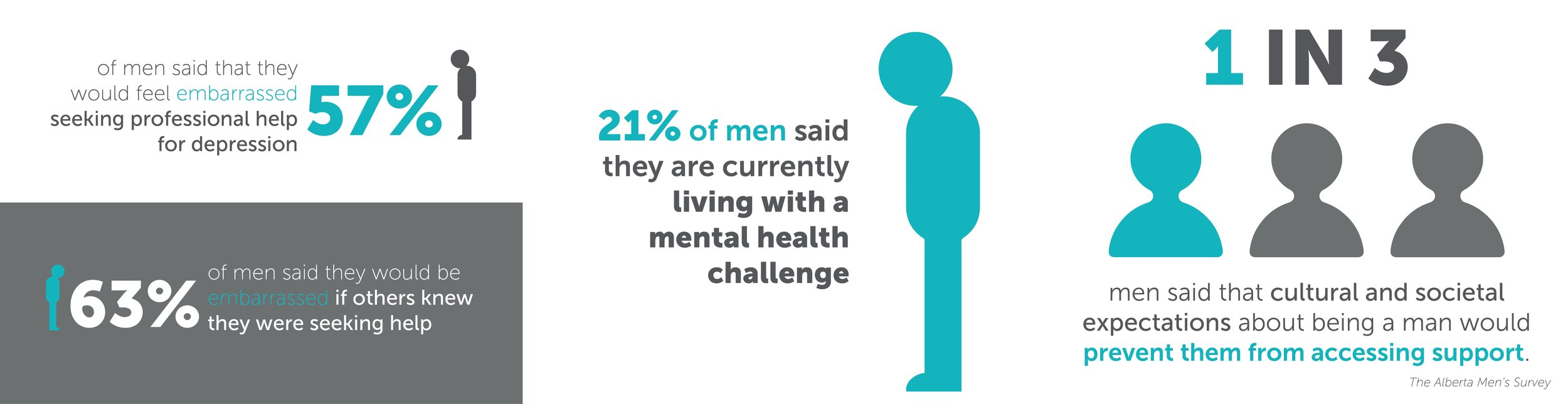57% of men said that they would feel embarrassed seeking professional help for depression, but 21% of men also said that they are currently living with a mental health challenge