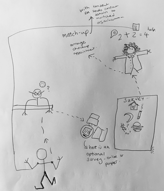 Sketch from service user co-production session