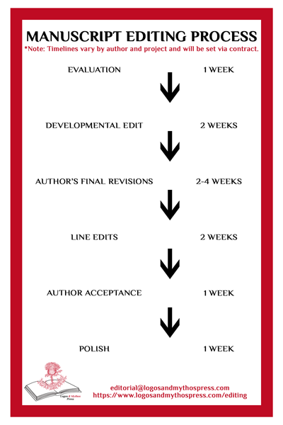 logos-and-mythos-press-manuscript-editing-timeline.png