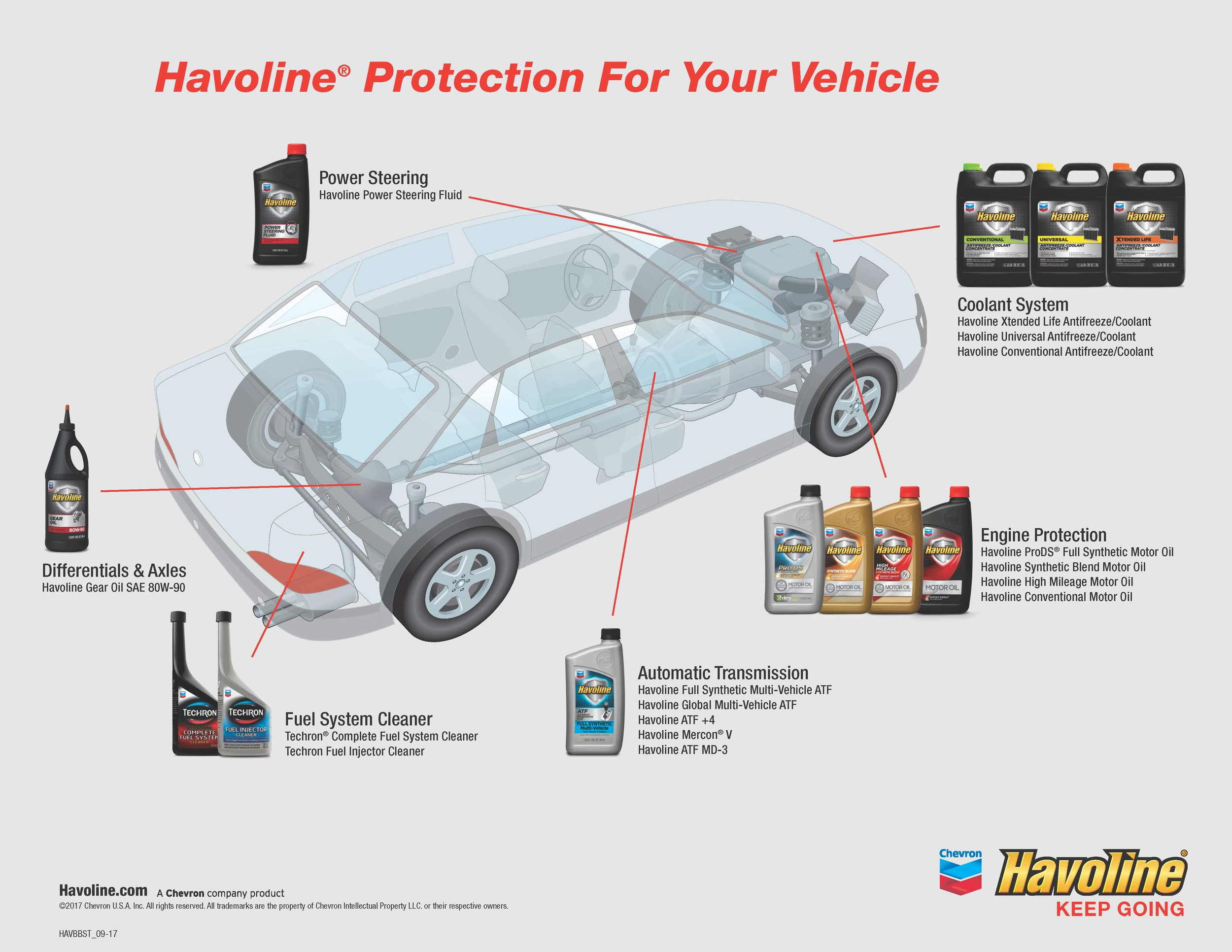 Havoline Bumper to Bumper for Gasoline Vehicles - Original File.jpg