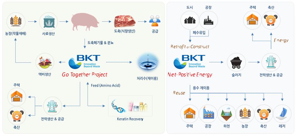 가축분뇨로 만든 전기, 비료 축산업의 지속 가능성을 높이다.  남북경협 사업의 선도적 모델