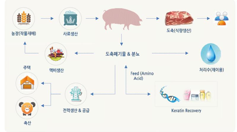 자원순환형 가축분뇨 모델