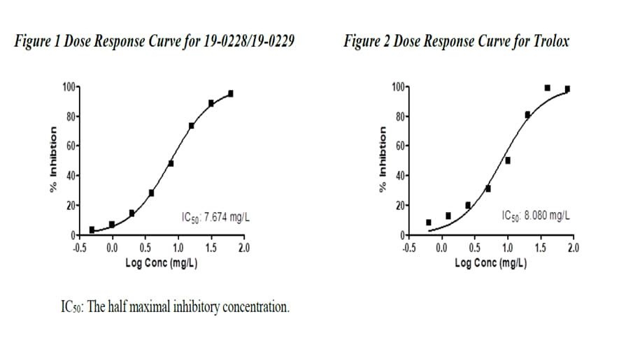 (그래프) 가축분뇨에서 추출한 단백질(애완동물 사료) VS Trolox (Vitamin E) 황산화 작용 테스트