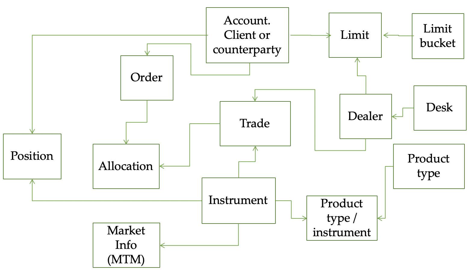 Simple Information Model.jpg