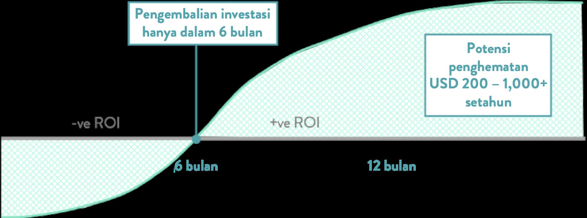 [indonesian]