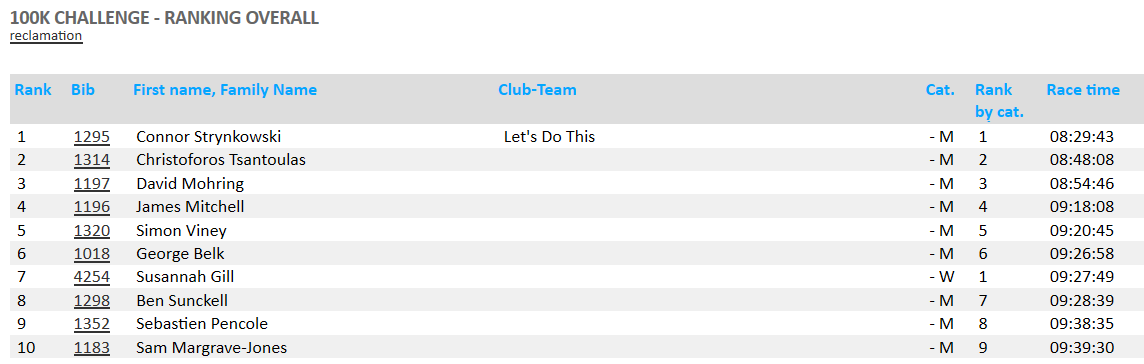100km Thames Path Challenge results…..holding my own with the guys.