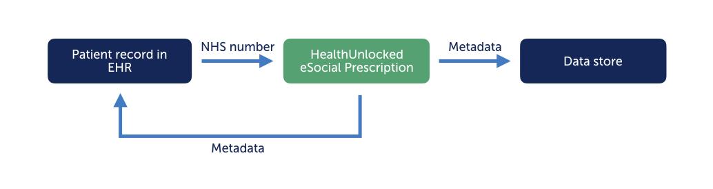 eSocialPrescription.png
