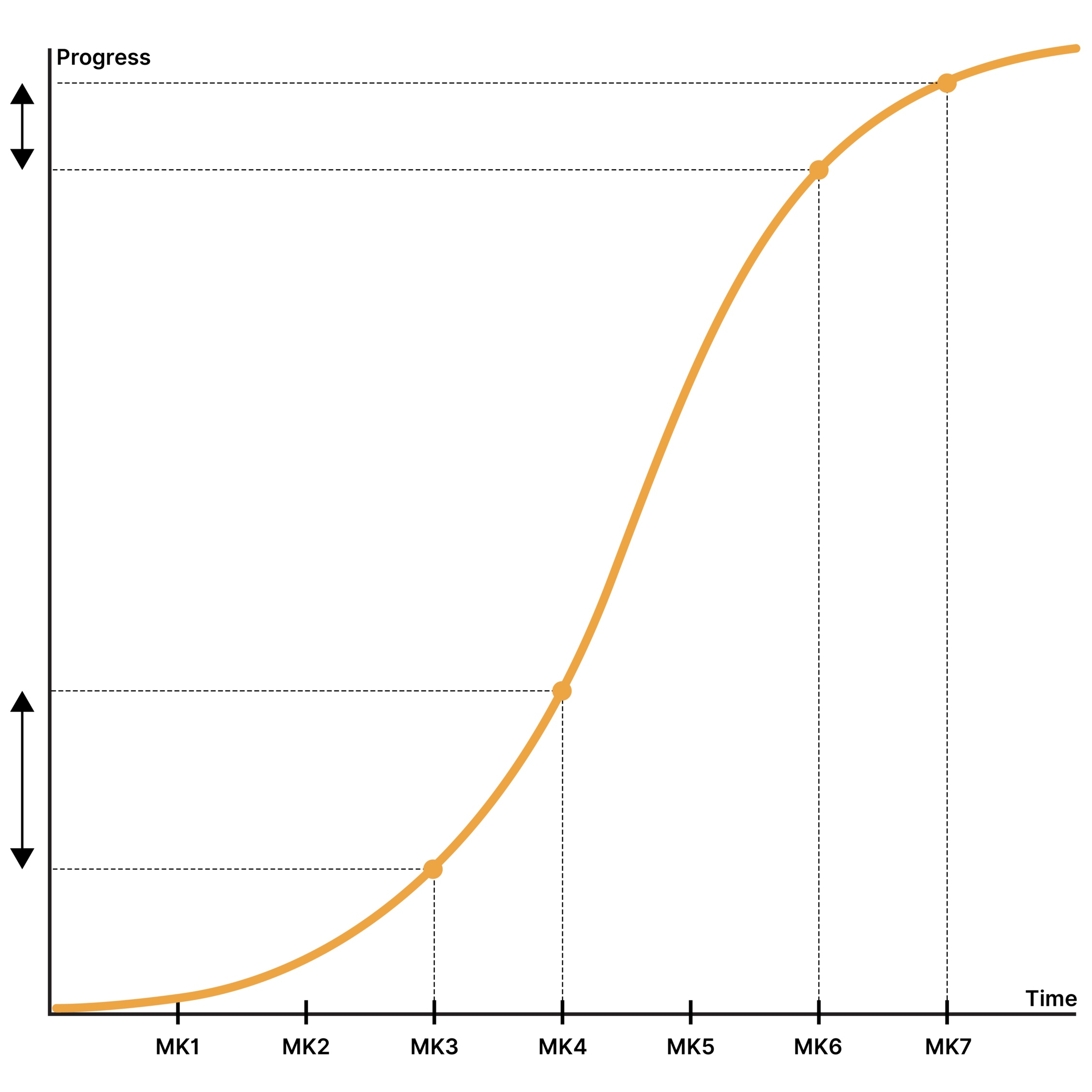 Time vs technological progress of the Volkswagen Golf