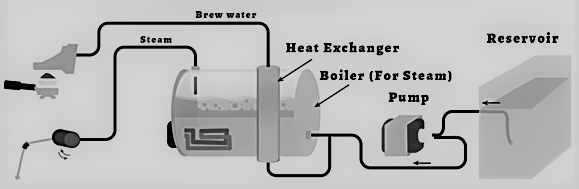 How does a heat exchanger coffee machines work? This heat exchanger (HX) coffee machine schematic will help Italian coffee machine buyers to understand how manual Italian single boiler coffee machines work and why heat exchanger coffee single boiler machines are a great choice for home espresso.