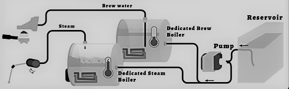 How does a dual boiler coffee machines work? This dual boiler coffee machine schematic will help Italian coffee machine buyers to understand how manual Italian dual boiler coffee machines work and why dual boiler coffee single boiler machines are a great choice for home espresso.