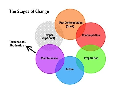 stages-of-change-indianapolis-therapist_orig.png