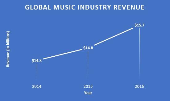 Figure 1: Global Music Industry revenue.