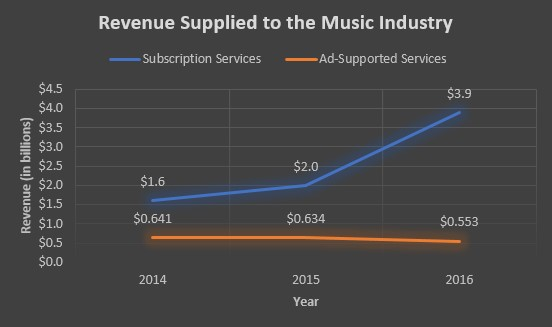 Figure 2: Revenue supplied to the Music Industry.