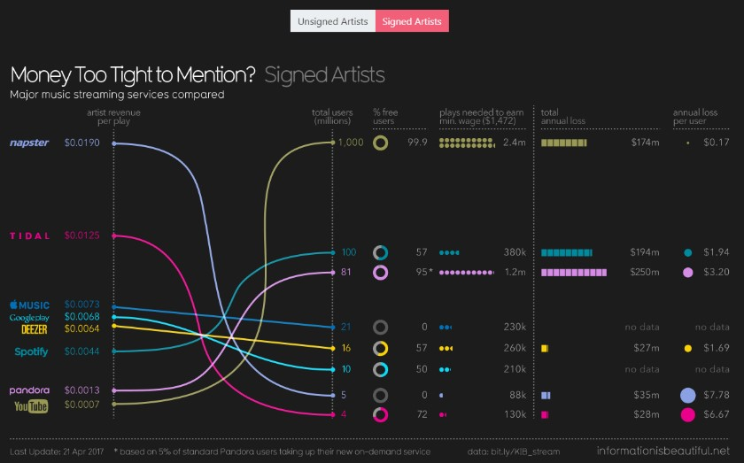 Figure 4: Streaming Services Royalties for Signed Artists.