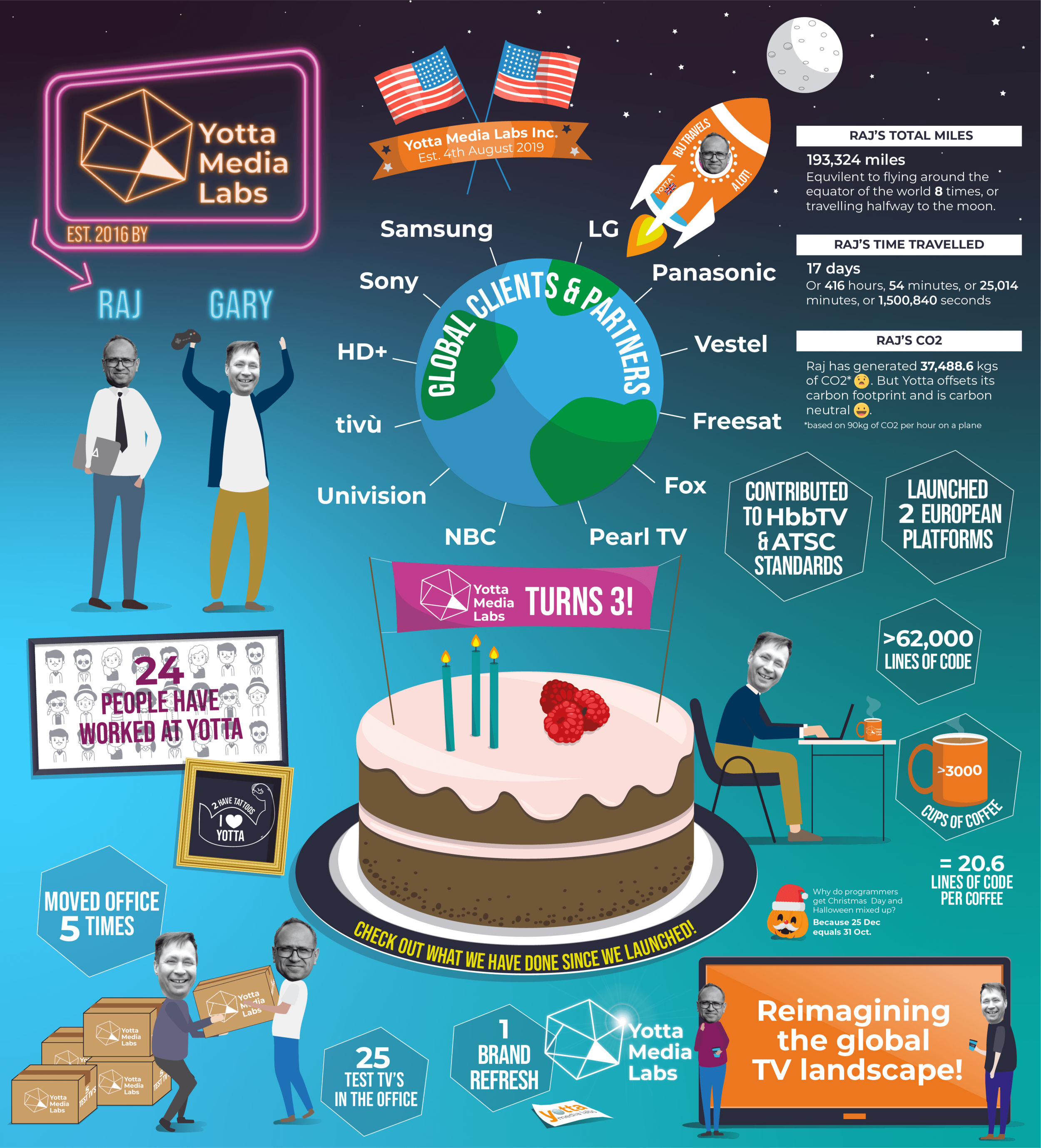 Yotta Media Labs 3rd Birthday infographic