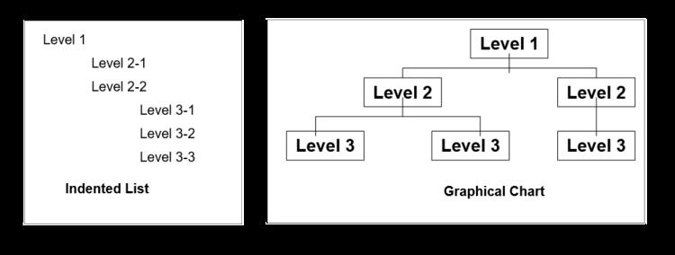 Figure 1: Indented List & Organization Chart WBS Displays
