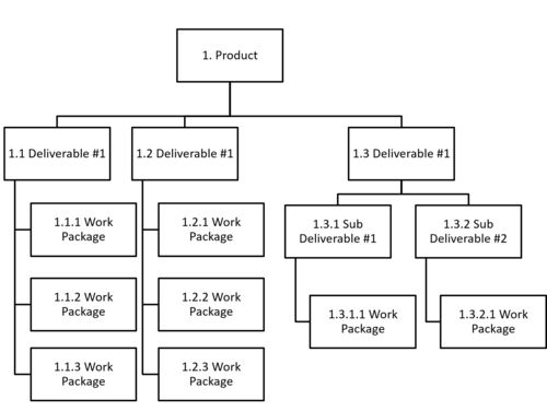 Figure 2: Example of a Robust Deliverable-Oriented Work Breakdown Structure (WBS) for a product.