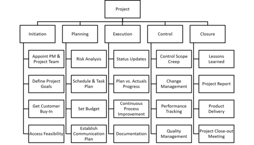 Figure 3: Process-Oriented Work Breakdown Structure (WBS).