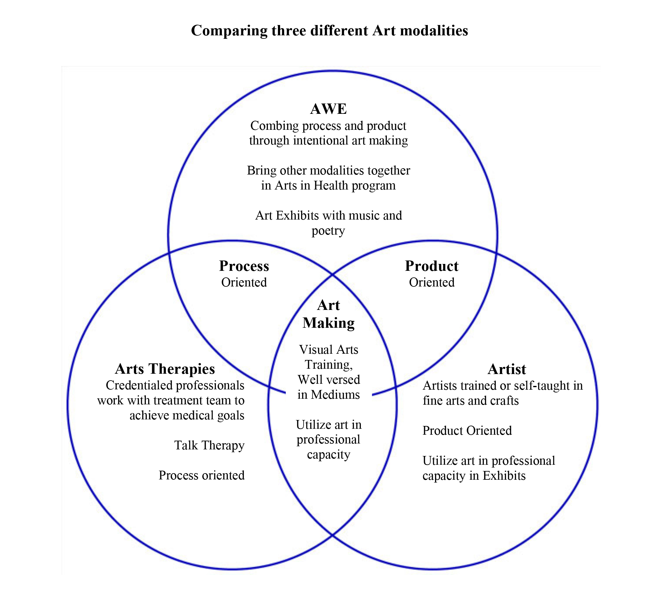 Venn diagram with AWE.jpg