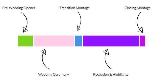 traitional-wedding-film-sections.JPG