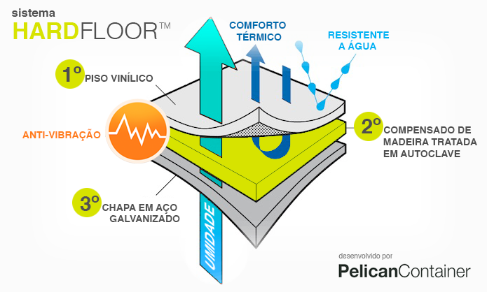 Sistema_hardfloor_pelican_3.png
