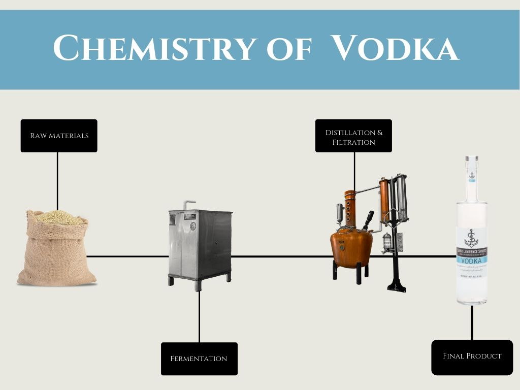Vodka Distillation Process at Saint Lawrence Spirits