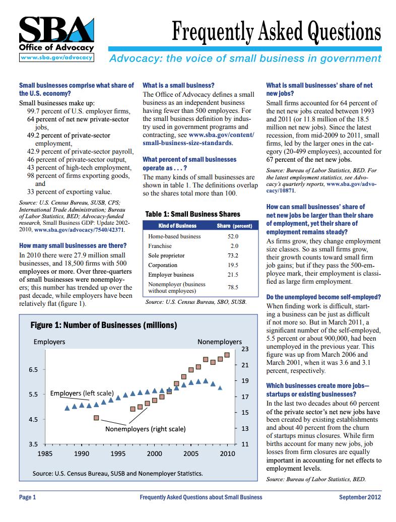 SOurce:  https://www.sba.gov/sites/default/files/FAQ_Sept_2012.pdf