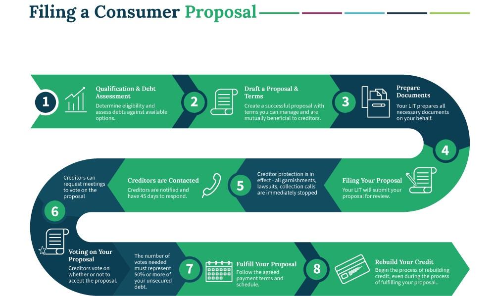 filing-consumer-proposal-process.jpg