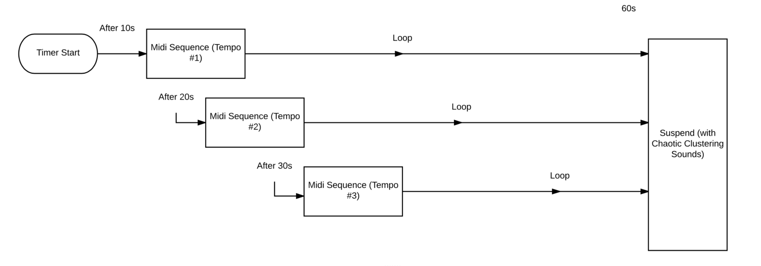 """60s"" Micro-polyphony Module Algorithm Flow Chart"