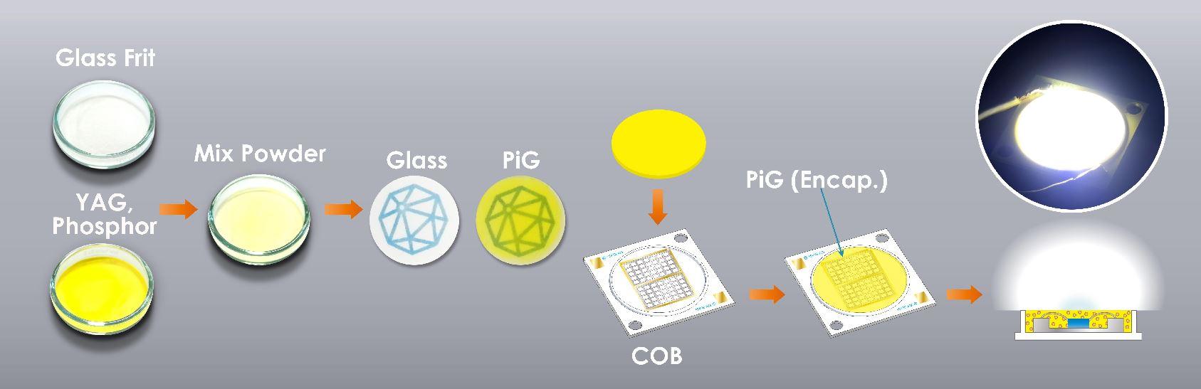 PIG Process Image.JPG