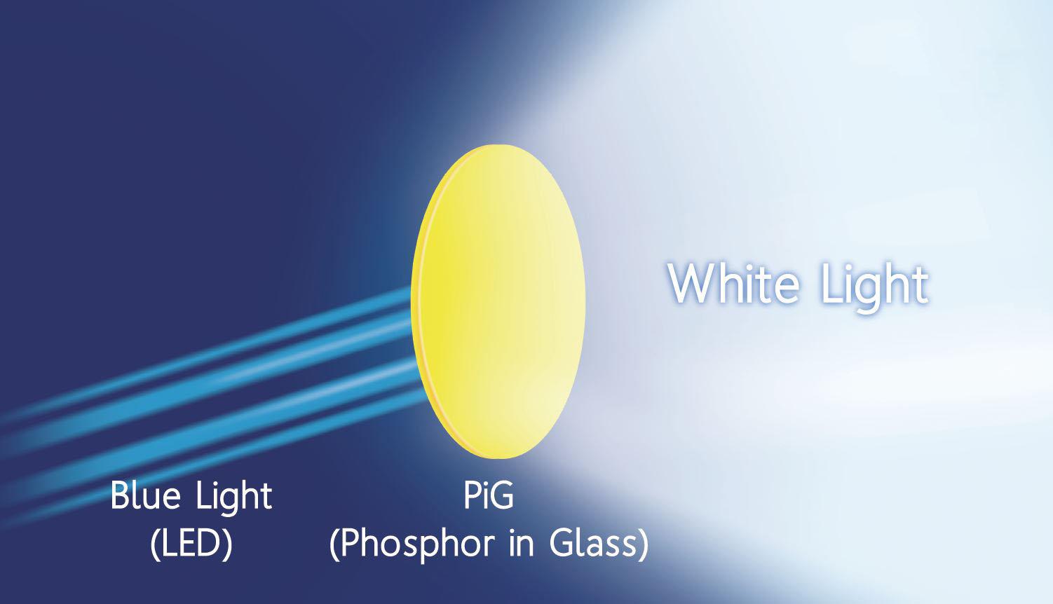 Phospher in glass white LED PIG White Light Drawing.JPG