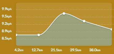 Average speed during my carb marathon